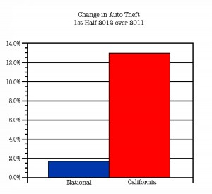 Auto Theft Chart
